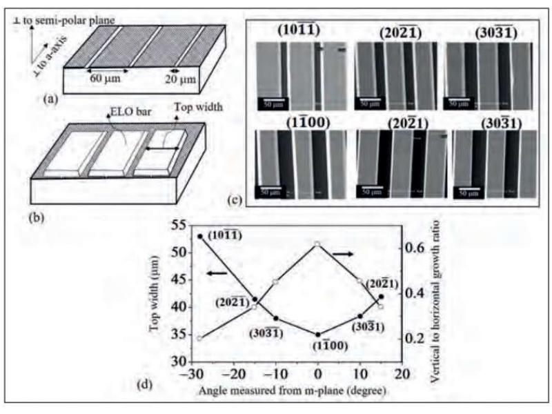 Creating windows in a mask on a semi-polar substrate (a) allows the growth of semi-polar material (b) growth rates depend on the semi-polar orientation.