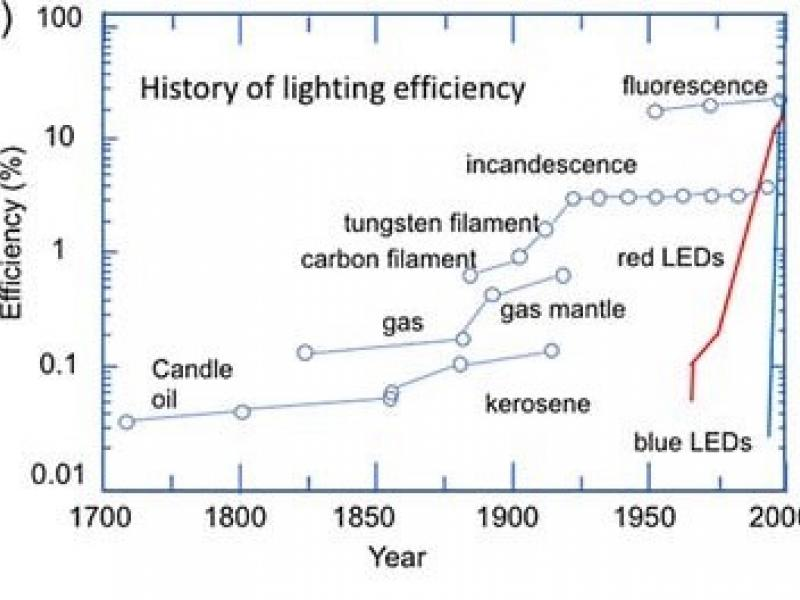 Figure 1. (a) Evolution of light source efficiency for different technologies (after Ref. 1)