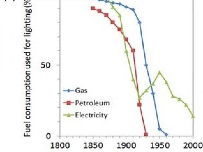 Figure 1. (b) fraction of energy used for lighting for new energy sources (after Ref. 2). Note the marked decrease in electricity use for lighting in 1950 which coincides with the introduction of the fluorescent light.