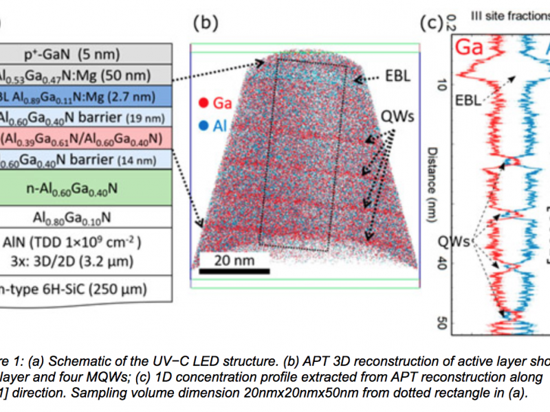 Burhan K. SaifAddin et al, ACS Photonics, published online 27 January 2020