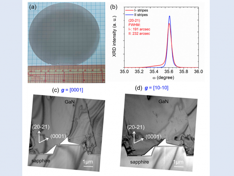 Figure 1: (a) Image of 4-inch (20-21) GaN on sapphire substrate; (b) x-ray diffraction rocking curves of on-axis (20-21) plane with axis perpendicular and parallel to patterned stripes; bright-field cross-sectional transmission electron microscope images under two-beam conditions along (c) g = [0001] and (d) g = [10-10] diffraction vectors with [11-20] zone axis.