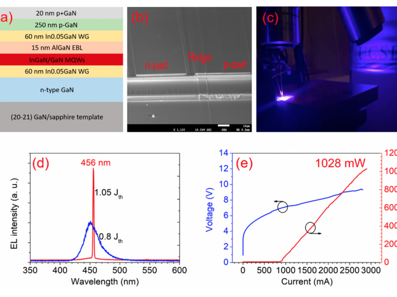 Figure 2: (a) Laser diode structure; (b) scanning electron micrograph of 1800μmx8μm laser diode; (c) electroluminescence (EL) and far-field image of laser diodes above lasing threshold; (d) EL spectra with injection current density of 0.8x and 1.05x threshold; (e) light output power and voltage versus current of 1800μmx8μm laser diode under pulsed operation at room temperature.