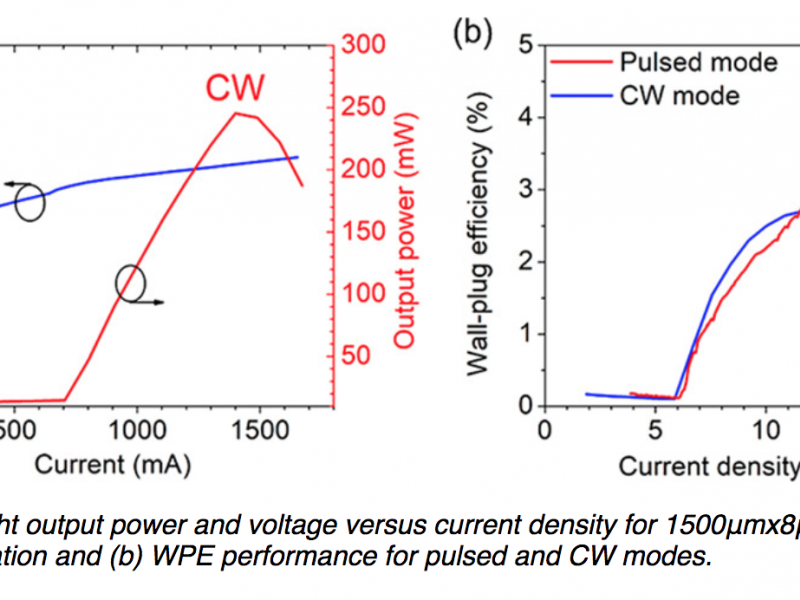 Figure 3: (a) Light output power and voltage versus current density for 1500μmx8μm laser diode under CW operation and (b) WPE performance for pulsed and CW modes.