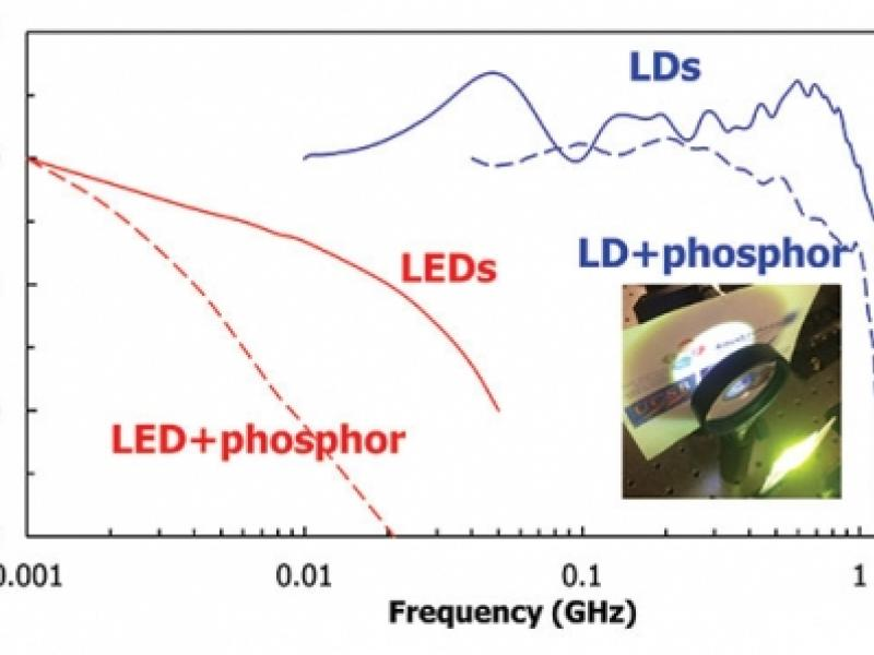 Phosphors are detrimental to the modulation bandwidths of white lighting systems based on LEDs and laser diodes.