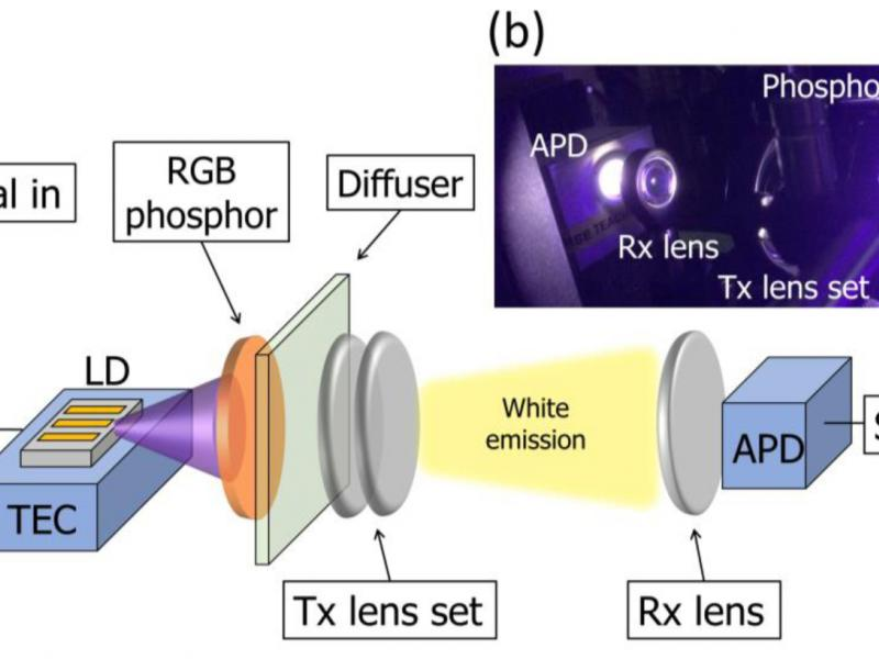 Fig. 1 (a) Schematic of the NUV laser-based white light communication system with RGB phosphors for color conversion, a diffuser to improve the uniformity of the phosphor emission, transmitter (Tx) and receiver (Rx) lenses to collimate the light, and a 1 GHz avalanche photodetector (APD) to collect the transmitted light. (b) Photograph of the setup.